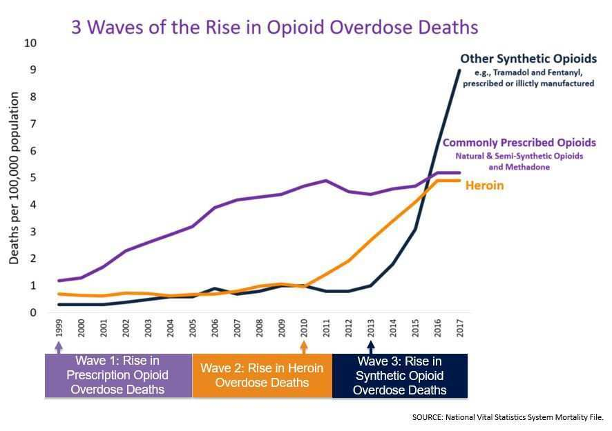3 waves of the Rise Opiod Overdose Deaths